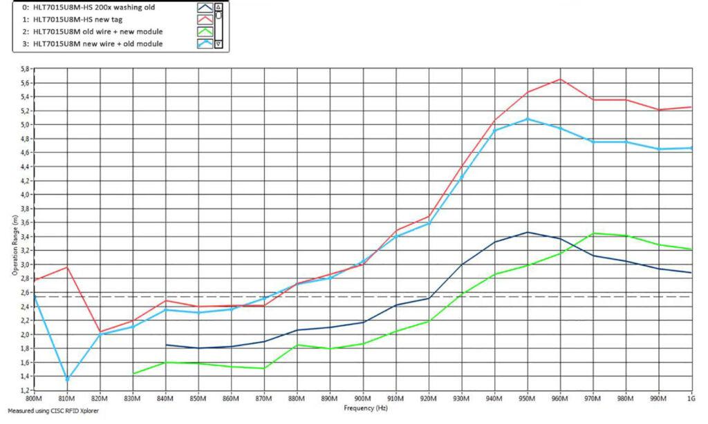 Performance Comparison of Change RFID Laundry Transponder Modules