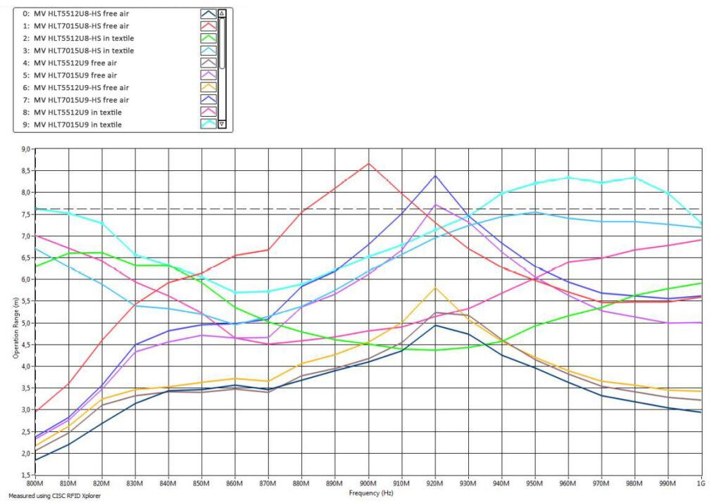 Performance Comparison of U9 Chip HUAYUAN RFID Linen Tags