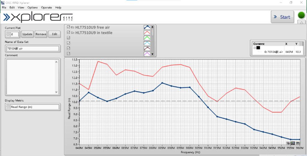 Read Range of HLT7510U9 RFID Linen Transponder